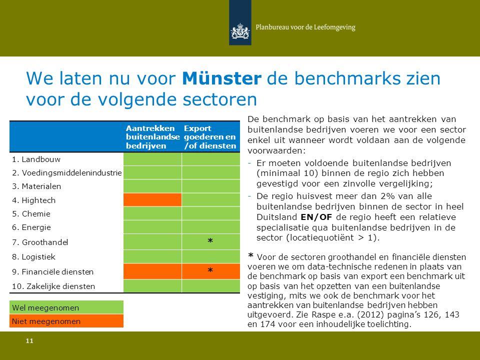 We laten nu voor Münster de benchmarks zien voor de volgende sectoren 11 De benchmark op basis van het aantrekken van buitenlandse bedrijven voeren we voor een sector enkel uit wanneer wordt voldaan aan de volgende voorwaarden: -Er moeten voldoende buitenlandse bedrijven (minimaal 10) binnen de regio zich hebben gevestigd voor een zinvolle vergelijking; -De regio huisvest meer dan 2% van alle buitenlandse bedrijven binnen de sector in heel Duitsland EN/OF de regio heeft een relatieve specialisatie qua buitenlandse bedrijven in de sector (locatiequotiënt > 1).