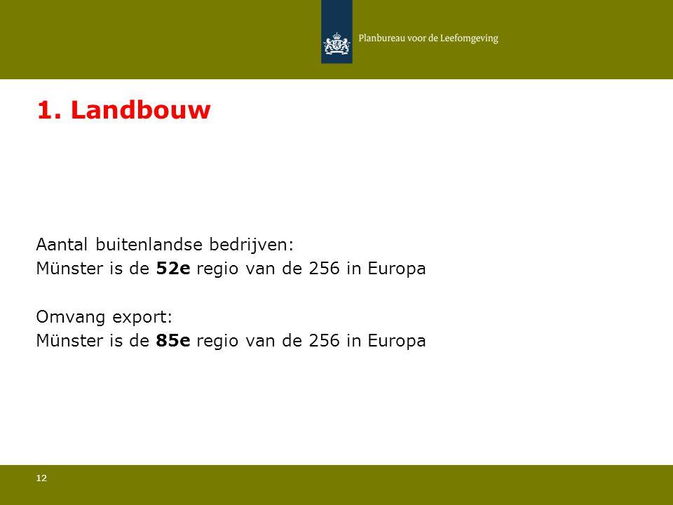 Aantal buitenlandse bedrijven: Münster is de 52e regio van de 256 in Europa 12 1.