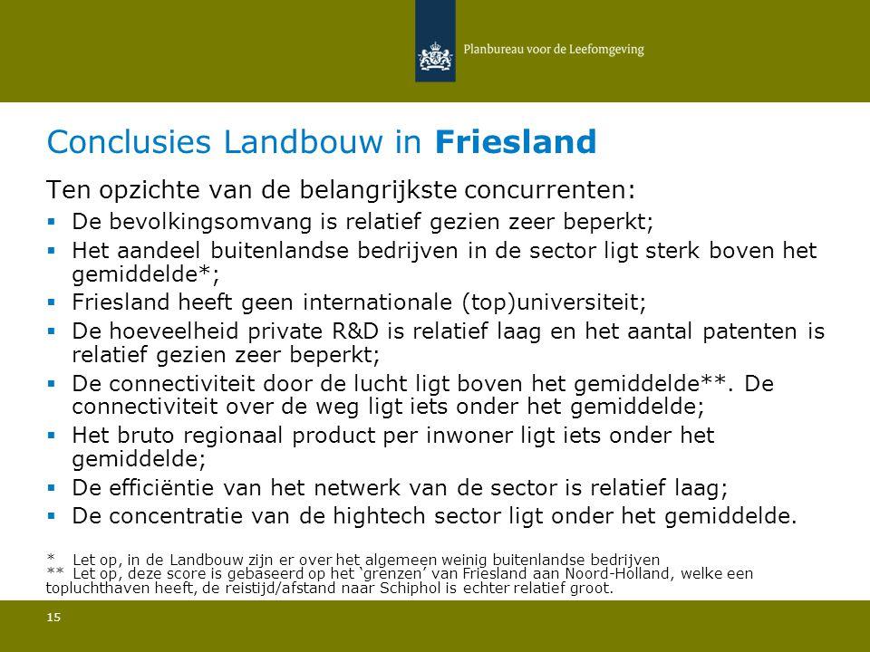 Conclusies Landbouw in Friesland 15 Ten opzichte van de belangrijkste concurrenten:  De bevolkingsomvang is relatief gezien zeer beperkt; Het aandeel