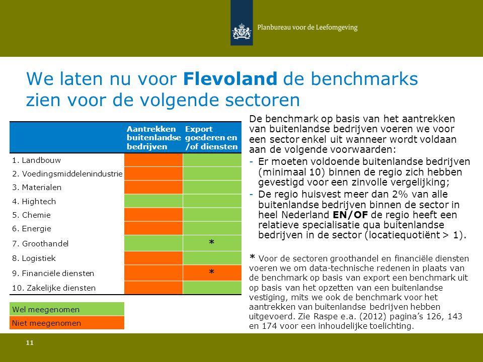 We laten nu voor Flevoland de benchmarks zien voor de volgende sectoren 11 De benchmark op basis van het aantrekken van buitenlandse bedrijven voeren we voor een sector enkel uit wanneer wordt voldaan aan de volgende voorwaarden: -Er moeten voldoende buitenlandse bedrijven (minimaal 10) binnen de regio zich hebben gevestigd voor een zinvolle vergelijking; -De regio huisvest meer dan 2% van alle buitenlandse bedrijven binnen de sector in heel Nederland EN/OF de regio heeft een relatieve specialisatie qua buitenlandse bedrijven in de sector (locatiequotiënt > 1).