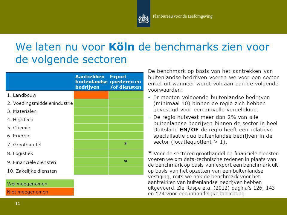 We laten nu voor Köln de benchmarks zien voor de volgende sectoren 11 De benchmark op basis van het aantrekken van buitenlandse bedrijven voeren we voor een sector enkel uit wanneer wordt voldaan aan de volgende voorwaarden: -Er moeten voldoende buitenlandse bedrijven (minimaal 10) binnen de regio zich hebben gevestigd voor een zinvolle vergelijking; -De regio huisvest meer dan 2% van alle buitenlandse bedrijven binnen de sector in heel Duitsland EN/OF de regio heeft een relatieve specialisatie qua buitenlandse bedrijven in de sector (locatiequotiënt > 1).