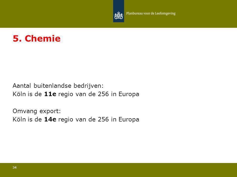 Aantal buitenlandse bedrijven: Köln is de 11e regio van de 256 in Europa 34 5. Chemie Omvang export: Köln is de 14e regio van de 256 in Europa
