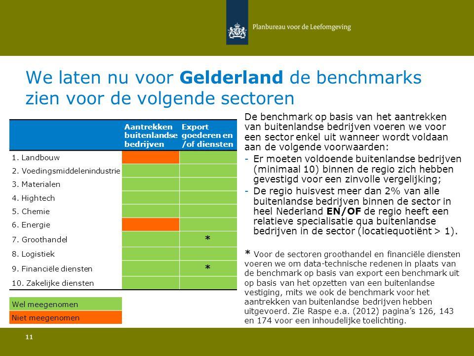 We laten nu voor Gelderland de benchmarks zien voor de volgende sectoren 11 De benchmark op basis van het aantrekken van buitenlandse bedrijven voeren we voor een sector enkel uit wanneer wordt voldaan aan de volgende voorwaarden: -Er moeten voldoende buitenlandse bedrijven (minimaal 10) binnen de regio zich hebben gevestigd voor een zinvolle vergelijking; -De regio huisvest meer dan 2% van alle buitenlandse bedrijven binnen de sector in heel Nederland EN/OF de regio heeft een relatieve specialisatie qua buitenlandse bedrijven in de sector (locatiequotiënt > 1).