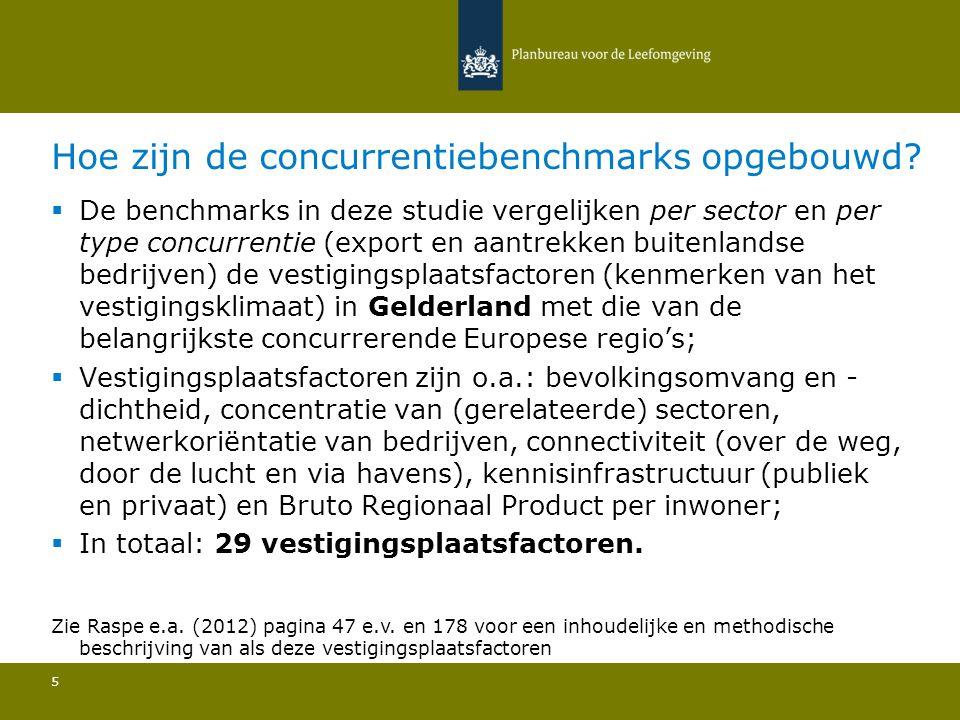 Aantal buitenlandse bedrijven: Gelderland is de 105e regio van de 256 in Europa 16 2.