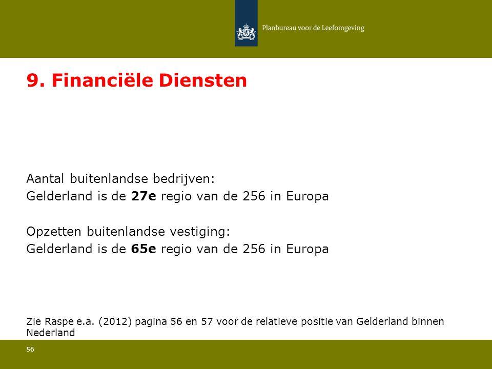 Aantal buitenlandse bedrijven: Gelderland is de 27e regio van de 256 in Europa 56 9.