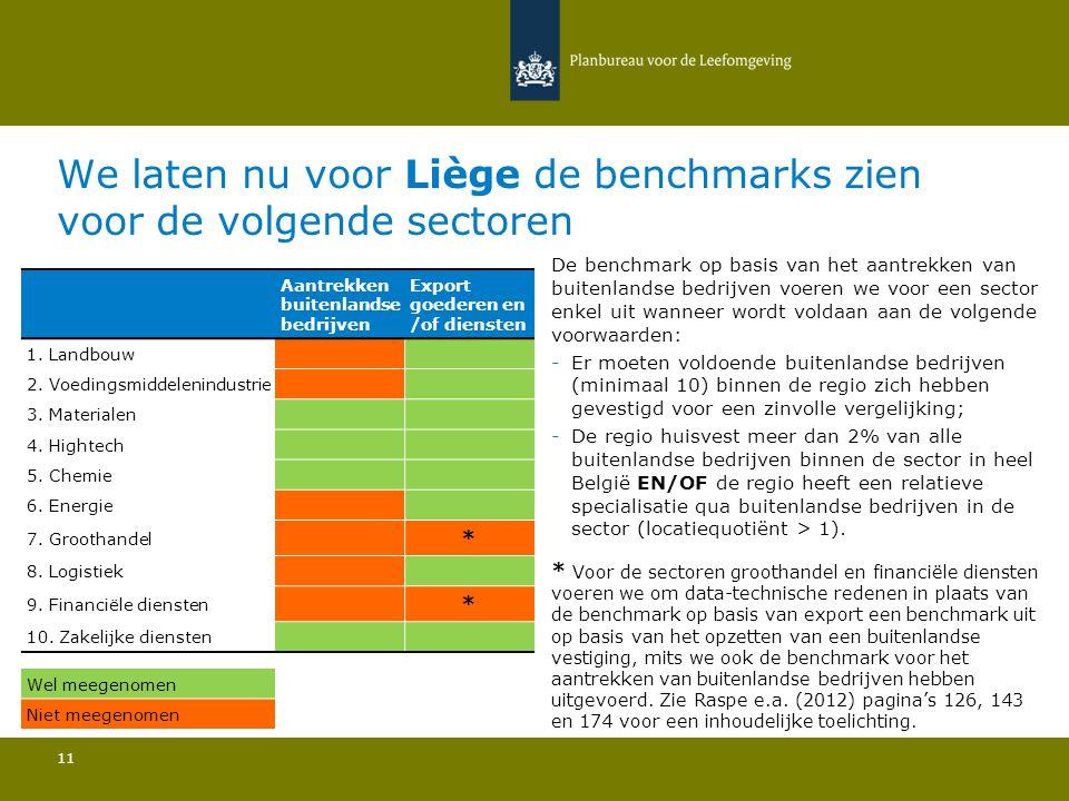 We laten nu voor Liège de benchmarks zien voor de volgende sectoren 11 De benchmark op basis van het aantrekken van buitenlandse bedrijven voeren we voor een sector enkel uit wanneer wordt voldaan aan de volgende voorwaarden: -Er moeten voldoende buitenlandse bedrijven (minimaal 10) binnen de regio zich hebben gevestigd voor een zinvolle vergelijking; -De regio huisvest meer dan 2% van alle buitenlandse bedrijven binnen de sector in heel België EN/OF de regio heeft een relatieve specialisatie qua buitenlandse bedrijven in de sector (locatiequotiënt > 1).