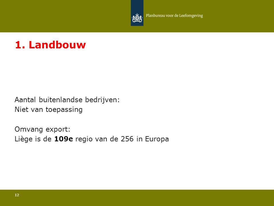Aantal buitenlandse bedrijven: Niet van toepassing 12 1. Landbouw Omvang export: Liège is de 109e regio van de 256 in Europa