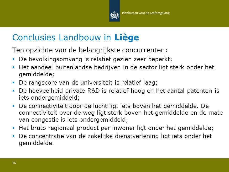 Conclusies Landbouw in Liège 15 Ten opzichte van de belangrijkste concurrenten:  De bevolkingsomvang is relatief gezien zeer beperkt; Het aandeel bui