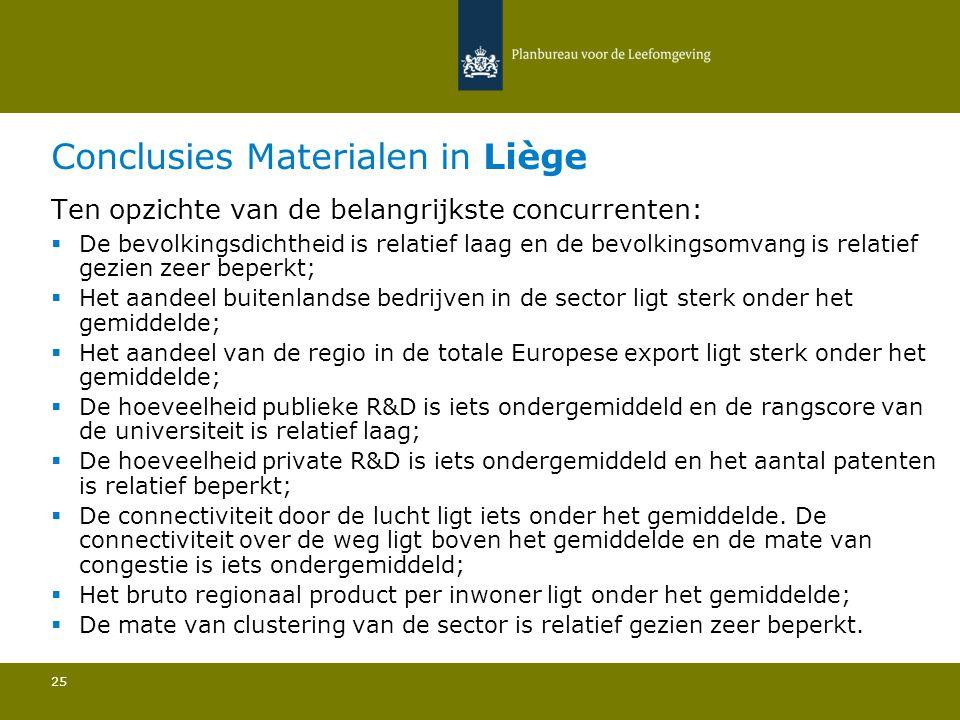 Conclusies Materialen in Liège 25 Ten opzichte van de belangrijkste concurrenten:  De bevolkingsdichtheid is relatief laag en de bevolkingsomvang is relatief gezien zeer beperkt; Het aandeel buitenlandse bedrijven in de sector ligt sterk onder het gemiddelde; Het aandeel van de regio in de totale Europese export ligt sterk onder het gemiddelde; De hoeveelheid publieke R&D is iets ondergemiddeld en de rangscore van de universiteit is relatief laag; De hoeveelheid private R&D is iets ondergemiddeld en het aantal patenten is relatief beperkt; De connectiviteit door de lucht ligt iets onder het gemiddelde.