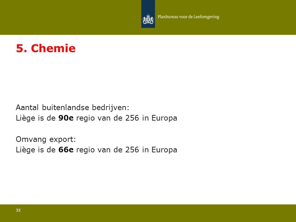 Aantal buitenlandse bedrijven: Liège is de 90e regio van de 256 in Europa 32 5. Chemie Omvang export: Liège is de 66e regio van de 256 in Europa