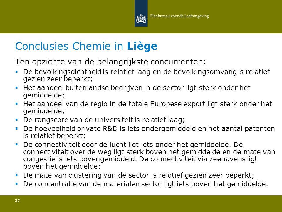 Conclusies Chemie in Liège 37 Ten opzichte van de belangrijkste concurrenten:  De bevolkingsdichtheid is relatief laag en de bevolkingsomvang is rela
