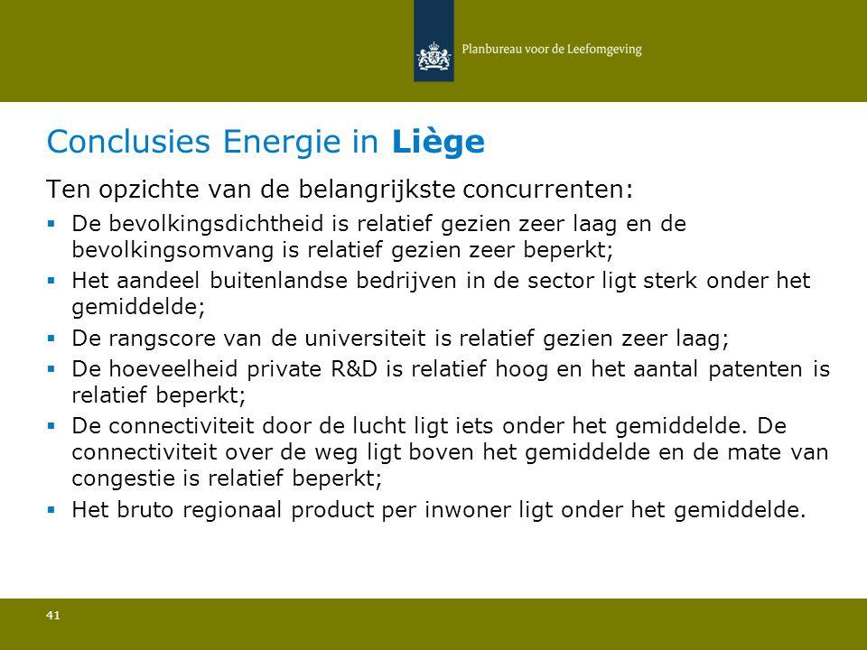 Conclusies Energie in Liège 41 Ten opzichte van de belangrijkste concurrenten:  De bevolkingsdichtheid is relatief gezien zeer laag en de bevolkingsomvang is relatief gezien zeer beperkt; Het aandeel buitenlandse bedrijven in de sector ligt sterk onder het gemiddelde; De rangscore van de universiteit is relatief gezien zeer laag; De hoeveelheid private R&D is relatief hoog en het aantal patenten is relatief beperkt; De connectiviteit door de lucht ligt iets onder het gemiddelde.