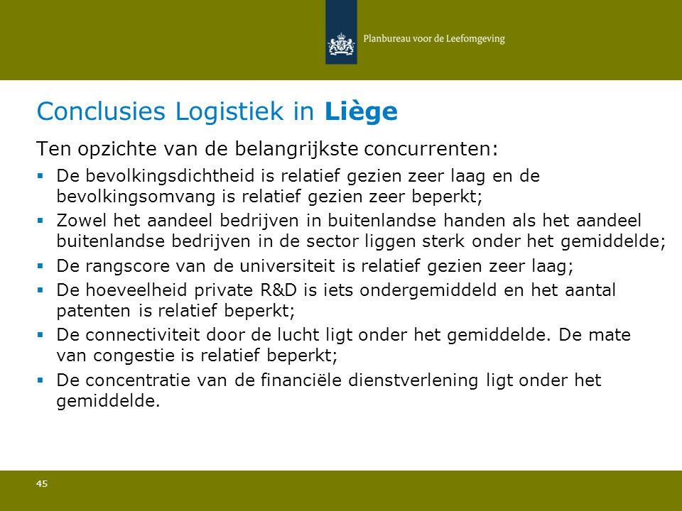 Conclusies Logistiek in Liège 45 Ten opzichte van de belangrijkste concurrenten:  De bevolkingsdichtheid is relatief gezien zeer laag en de bevolking