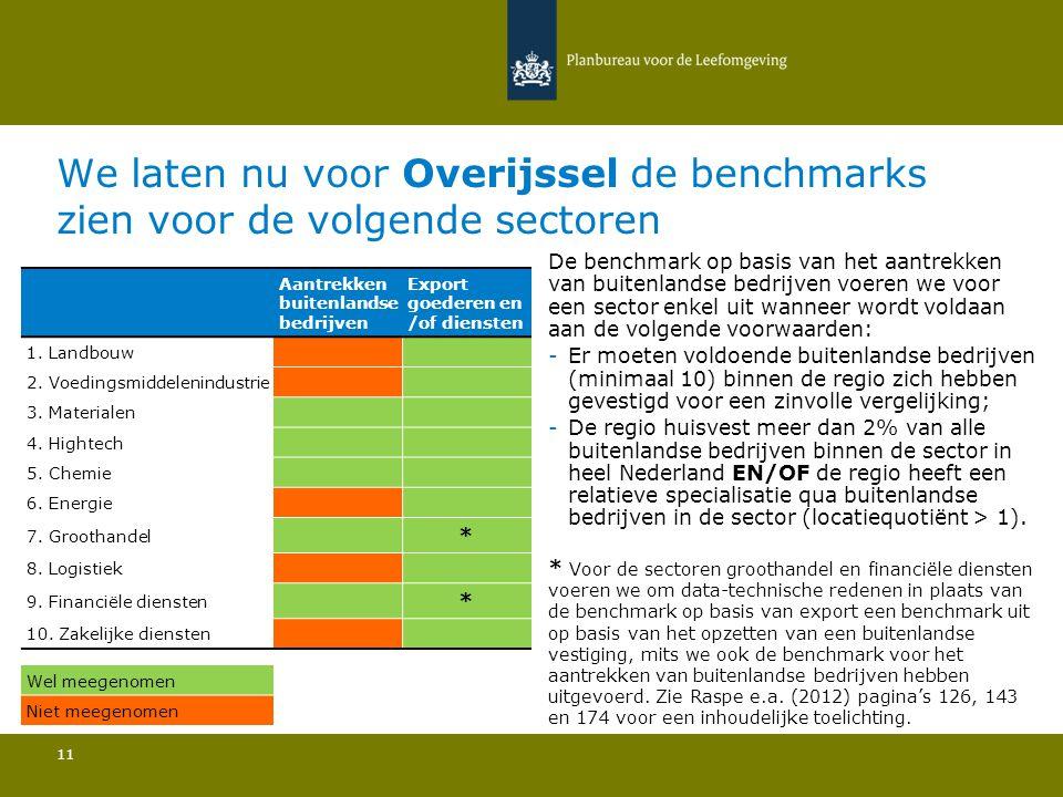We laten nu voor Overijssel de benchmarks zien voor de volgende sectoren 11 De benchmark op basis van het aantrekken van buitenlandse bedrijven voeren we voor een sector enkel uit wanneer wordt voldaan aan de volgende voorwaarden: -Er moeten voldoende buitenlandse bedrijven (minimaal 10) binnen de regio zich hebben gevestigd voor een zinvolle vergelijking; -De regio huisvest meer dan 2% van alle buitenlandse bedrijven binnen de sector in heel Nederland EN/OF de regio heeft een relatieve specialisatie qua buitenlandse bedrijven in de sector (locatiequotiënt > 1).