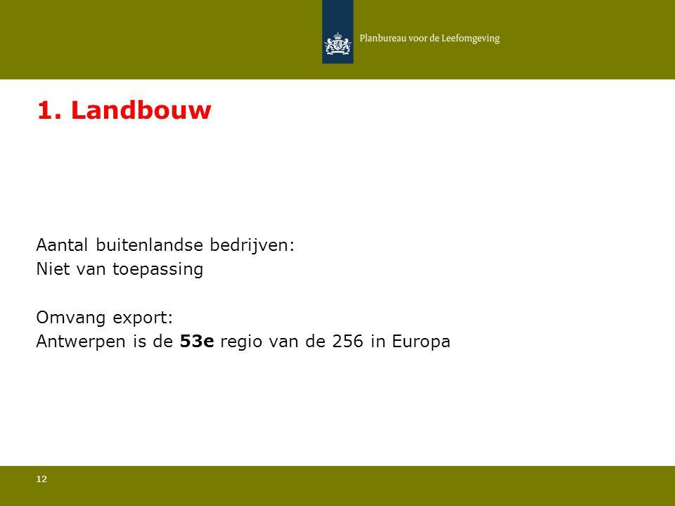 Aantal buitenlandse bedrijven: Niet van toepassing 12 1. Landbouw Omvang export: Antwerpen is de 53e regio van de 256 in Europa