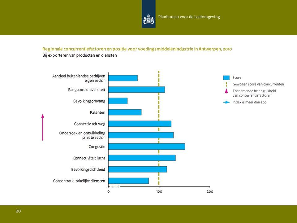 Conclusies Voedingsmiddelenindustrie in Antwerpen 21 Ten opzichte van de belangrijkste concurrenten:  De bevolkingsdichtheid is iets ondergemiddeld en de bevolkingsomvang is relatief gezien zeer beperkt; Het aandeel buitenlandse bedrijven in de sector ligt onder het gemiddelde; Het aandeel van de regio in de totale Europese export ligt sterk boven het gemiddelde; De rangscore van de universiteit is relatief hoog; De hoeveelheid private R&D is relatief hoog en het aantal patenten is iets ondergemiddeld; De connectiviteit door de lucht ligt boven het gemiddelde.