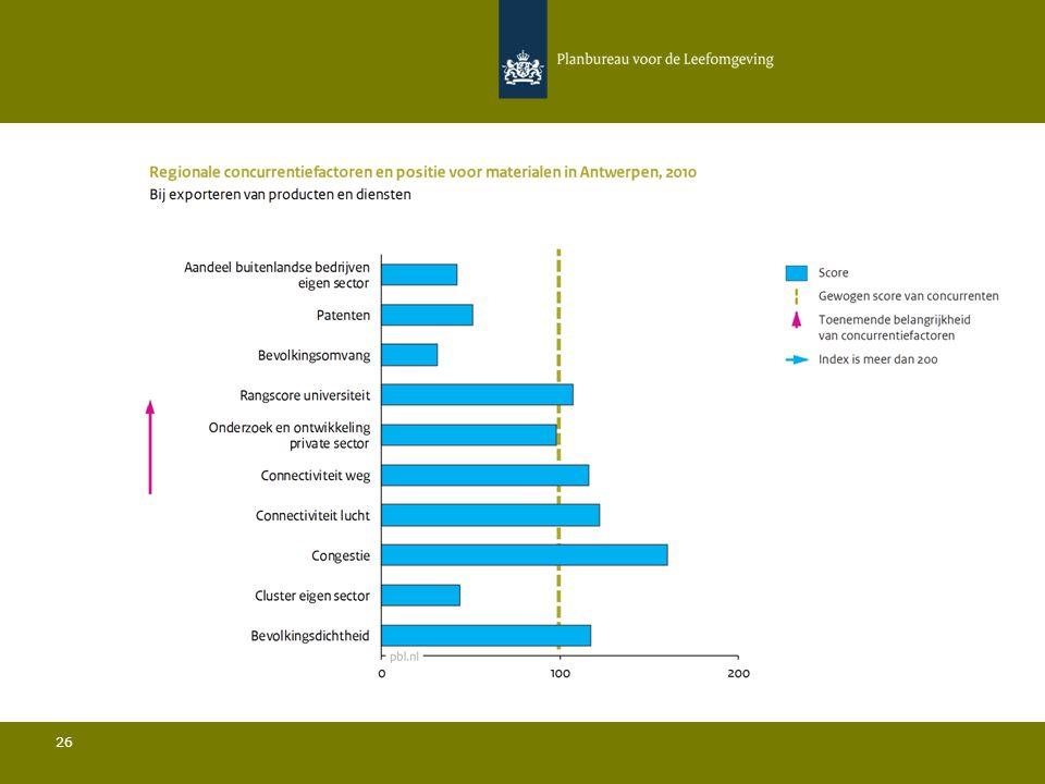 Conclusies Materialen in Antwerpen 27 Ten opzichte van de belangrijkste concurrenten:  De bevolkingsdichtheid is iets ondergemiddeld en de bevolkingsomvang is relatief gezien zeer beperkt; Het aandeel buitenlandse bedrijven in de sector ligt sterk onder het gemiddelde; Het aandeel van de regio in de totale Europese export ligt boven het gemiddelde; De rangscore van de universiteit is relatief hoog; De hoeveelheid private R&D is relatief hoog en het aantal patenten is relatief beperkt; De connectiviteit door de lucht ligt boven het gemiddelde.