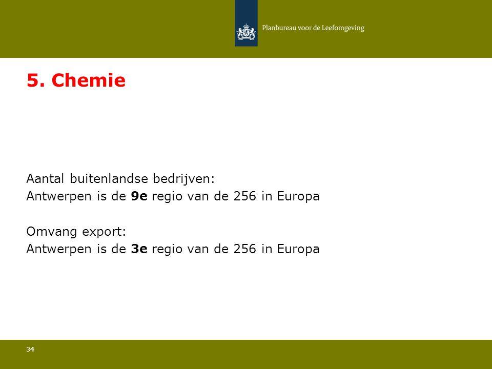 Aantal buitenlandse bedrijven: Antwerpen is de 9e regio van de 256 in Europa 34 5. Chemie Omvang export: Antwerpen is de 3e regio van de 256 in Europa