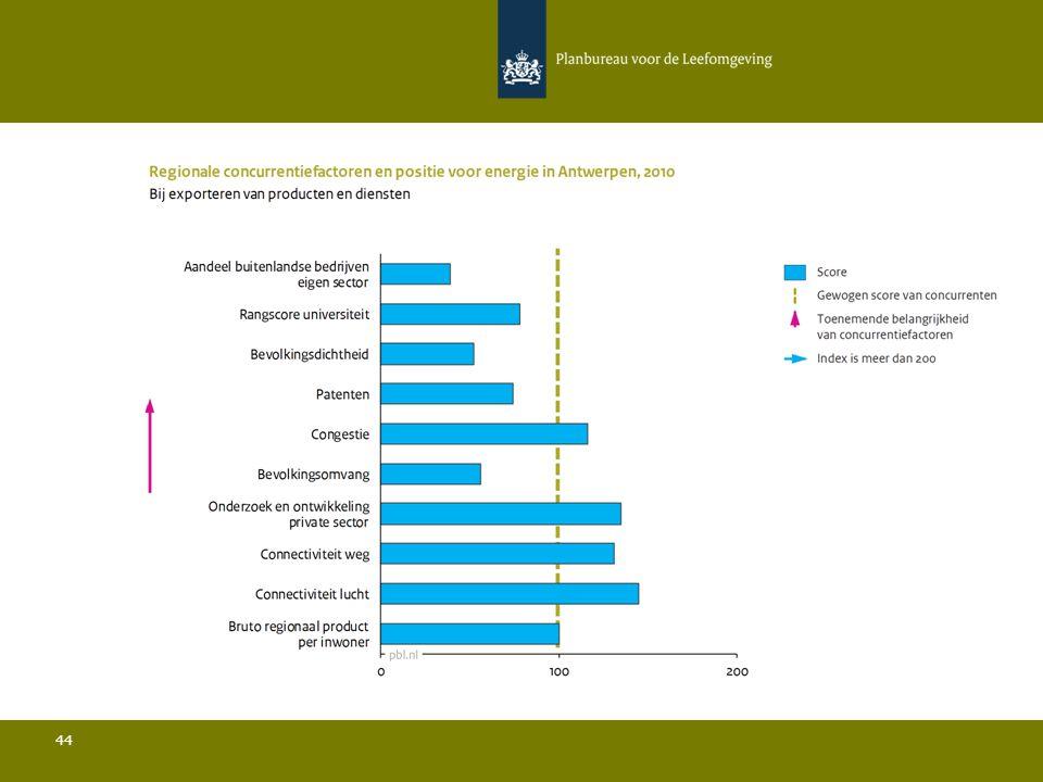 Conclusies Energie in Antwerpen 45 Ten opzichte van de belangrijkste concurrenten:  De bevolkingsdichtheid is relatief gezien zeer laag en de bevolkingsomvang is relatief gezien zeer beperkt; Het aandeel buitenlandse bedrijven in de sector ligt sterk onder het gemiddelde; Het aandeel van de regio in de totale Europese export ligt boven het gemiddelde; De hoeveelheid publieke R&D is relatief laag en de rangscore van de universiteit is relatief laag; De hoeveelheid private R&D is relatief hoog en het aantal patenten is relatief beperkt; De connectiviteit door de lucht ligt boven het gemiddelde.