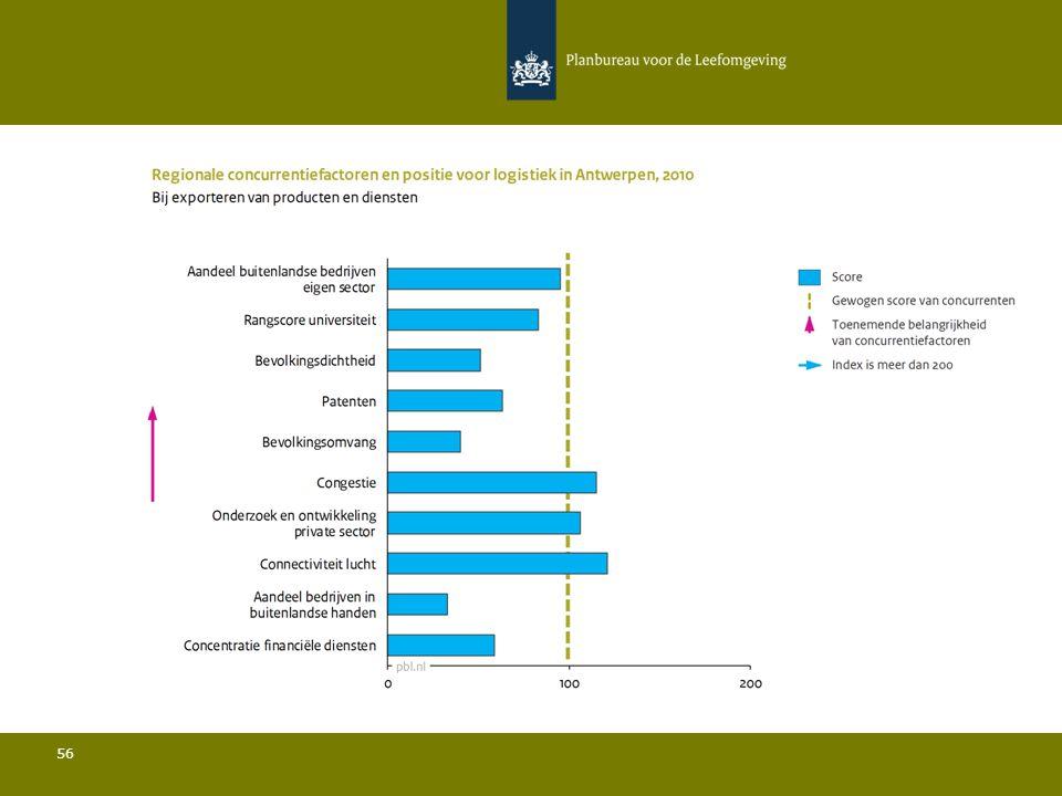 Conclusies Logistiek in Antwerpen 57 Ten opzichte van de belangrijkste concurrenten:  De bevolkingsdichtheid is relatief gezien zeer laag en de bevolkingsomvang is relatief gezien zeer beperkt; Zowel het aandeel bedrijven in buitenlandse handen als het aandeel bedrijven met vestigingen in het buitenland liggen sterk onder het gemiddelde en verder ligt het aandeel buitenlandse bedrijven in de sector iets onder het gemiddelde; Het aandeel van de regio in de totale Europese export ligt onder het gemiddelde; De rangscore van de universiteit is relatief laag; De hoeveelheid private R&D is iets bovengemiddeld en het aantal patenten is relatief beperkt; De connectiviteit door de lucht ligt iets boven het gemiddelde.