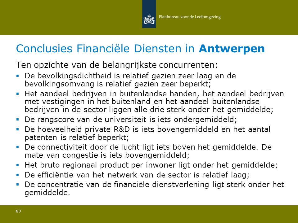 Conclusies Financiële Diensten in Antwerpen 63 Ten opzichte van de belangrijkste concurrenten:  De bevolkingsdichtheid is relatief gezien zeer laag en de bevolkingsomvang is relatief gezien zeer beperkt; Het aandeel bedrijven in buitenlandse handen, het aandeel bedrijven met vestigingen in het buitenland en het aandeel buitenlandse bedrijven in de sector liggen alle drie sterk onder het gemiddelde; De rangscore van de universiteit is iets ondergemiddeld; De hoeveelheid private R&D is iets bovengemiddeld en het aantal patenten is relatief beperkt; De connectiviteit door de lucht ligt iets boven het gemiddelde.
