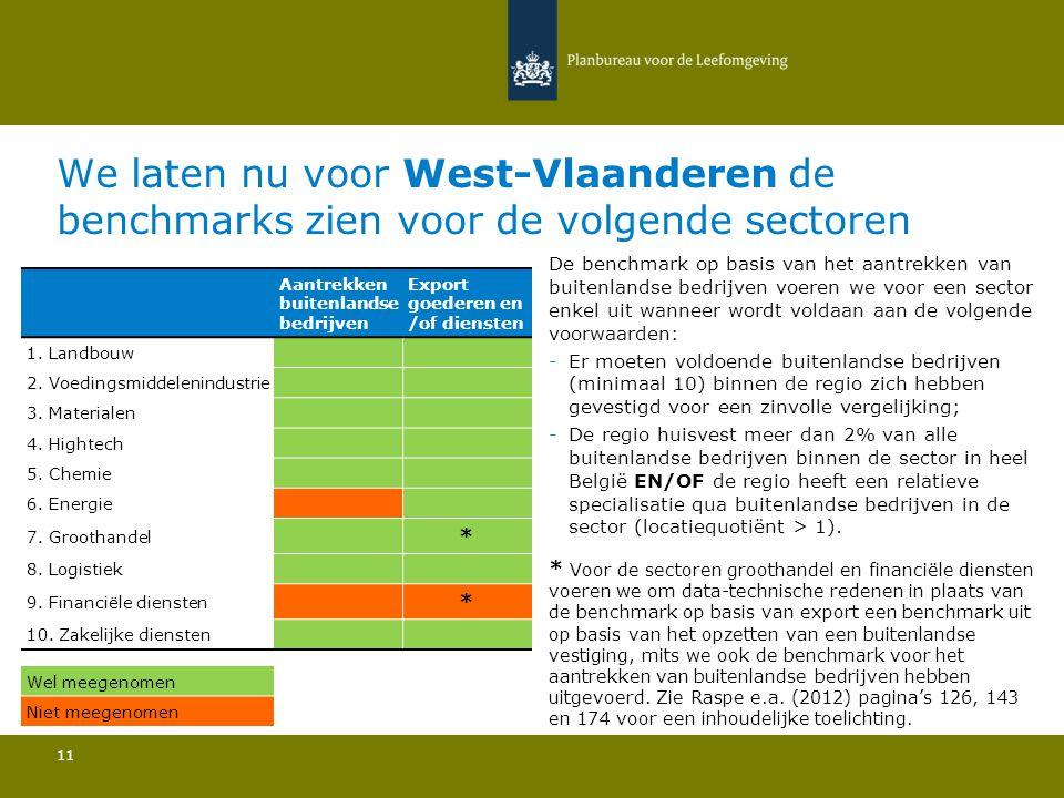 We laten nu voor West-Vlaanderen de benchmarks zien voor de volgende sectoren 11 De benchmark op basis van het aantrekken van buitenlandse bedrijven v