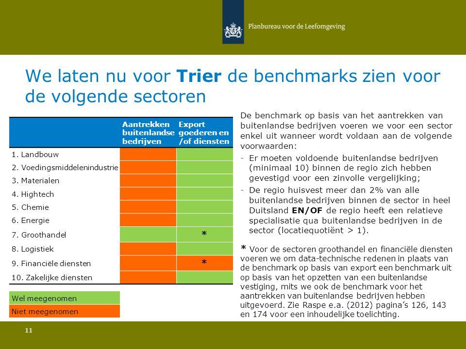 We laten nu voor Trier de benchmarks zien voor de volgende sectoren 11 De benchmark op basis van het aantrekken van buitenlandse bedrijven voeren we v