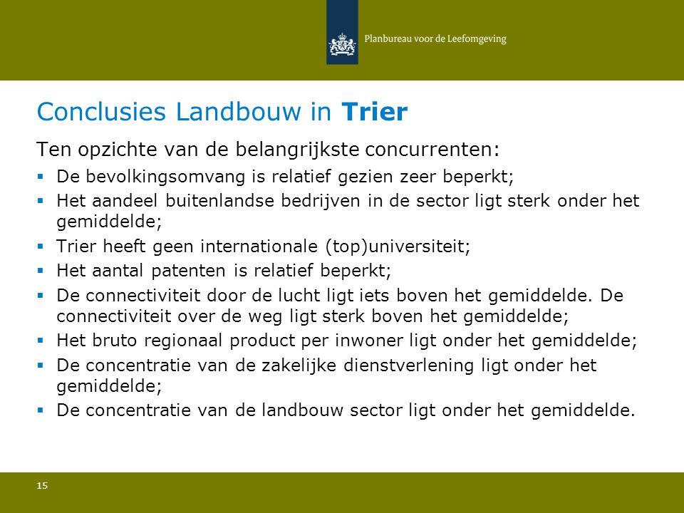 Conclusies Landbouw in Trier 15 Ten opzichte van de belangrijkste concurrenten:  De bevolkingsomvang is relatief gezien zeer beperkt; Het aandeel bui