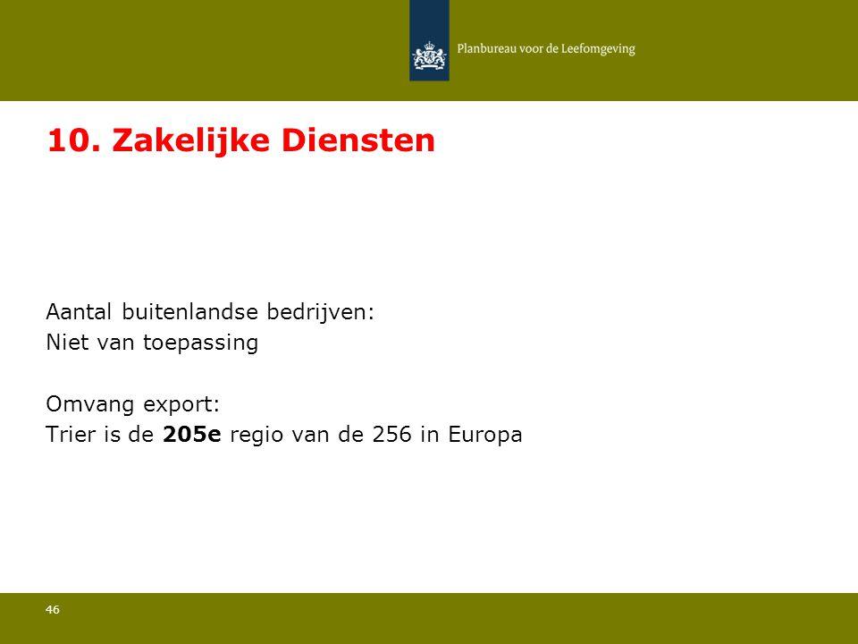 Aantal buitenlandse bedrijven: Niet van toepassing 46 10. Zakelijke Diensten Omvang export: Trier is de 205e regio van de 256 in Europa