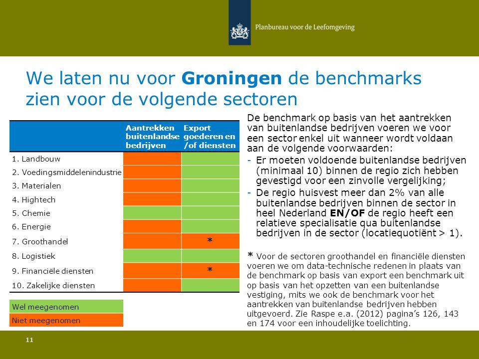 We laten nu voor Groningen de benchmarks zien voor de volgende sectoren 11 De benchmark op basis van het aantrekken van buitenlandse bedrijven voeren we voor een sector enkel uit wanneer wordt voldaan aan de volgende voorwaarden: -Er moeten voldoende buitenlandse bedrijven (minimaal 10) binnen de regio zich hebben gevestigd voor een zinvolle vergelijking; -De regio huisvest meer dan 2% van alle buitenlandse bedrijven binnen de sector in heel Nederland EN/OF de regio heeft een relatieve specialisatie qua buitenlandse bedrijven in de sector (locatiequotiënt > 1).