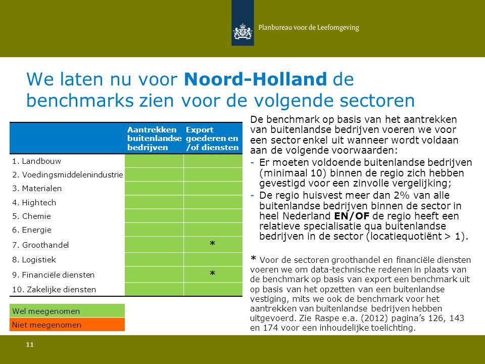 We laten nu voor Noord-Holland de benchmarks zien voor de volgende sectoren 11 De benchmark op basis van het aantrekken van buitenlandse bedrijven voeren we voor een sector enkel uit wanneer wordt voldaan aan de volgende voorwaarden: -Er moeten voldoende buitenlandse bedrijven (minimaal 10) binnen de regio zich hebben gevestigd voor een zinvolle vergelijking; -De regio huisvest meer dan 2% van alle buitenlandse bedrijven binnen de sector in heel Nederland EN/OF de regio heeft een relatieve specialisatie qua buitenlandse bedrijven in de sector (locatiequotiënt > 1).