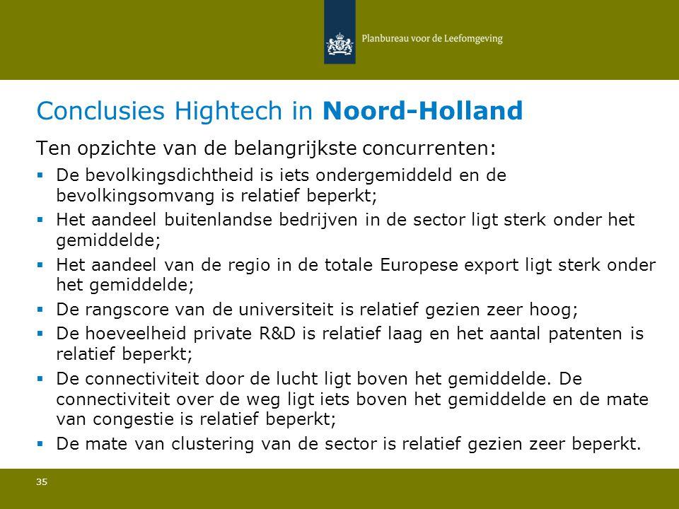 Conclusies Hightech in Noord-Holland 35 Ten opzichte van de belangrijkste concurrenten:  De bevolkingsdichtheid is iets ondergemiddeld en de bevolkingsomvang is relatief beperkt; Het aandeel buitenlandse bedrijven in de sector ligt sterk onder het gemiddelde; Het aandeel van de regio in de totale Europese export ligt sterk onder het gemiddelde; De rangscore van de universiteit is relatief gezien zeer hoog; De hoeveelheid private R&D is relatief laag en het aantal patenten is relatief beperkt; De connectiviteit door de lucht ligt boven het gemiddelde.