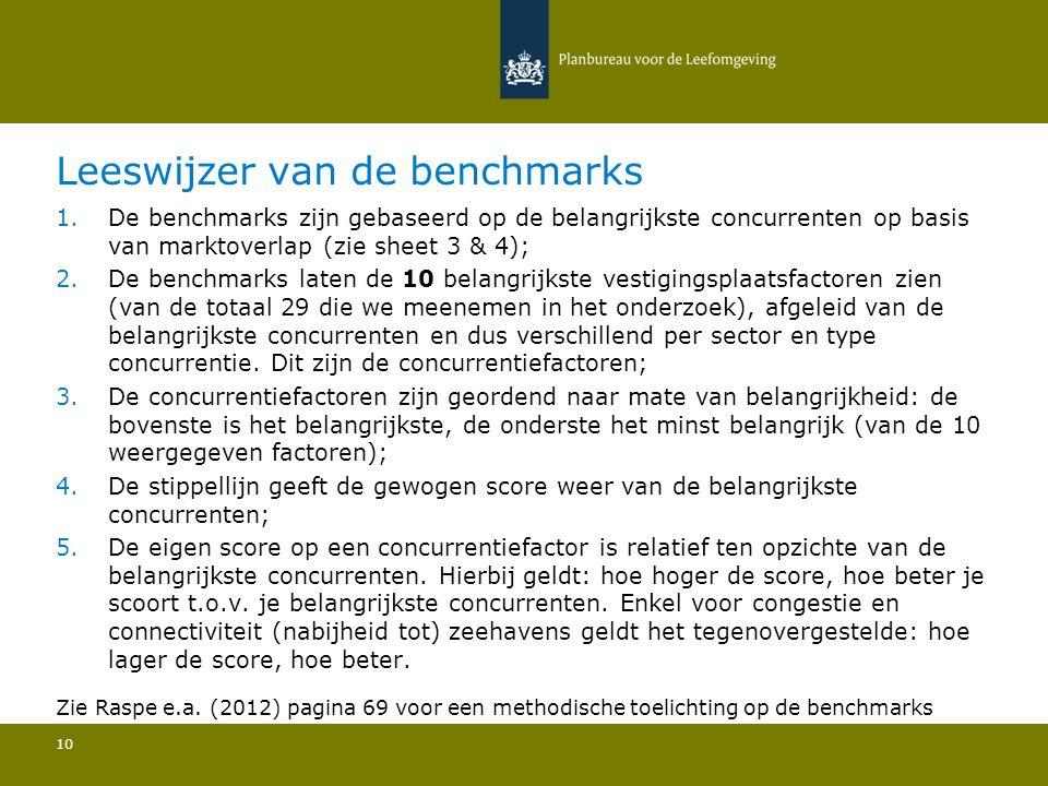 Leeswijzer van de benchmarks 10 1.De benchmarks zijn gebaseerd op de belangrijkste concurrenten op basis van marktoverlap (zie sheet 3 & 4); 2.De benchmarks laten de 10 belangrijkste vestigingsplaatsfactoren zien (van de totaal 29 die we meenemen in het onderzoek), afgeleid van de belangrijkste concurrenten en dus verschillend per sector en type concurrentie.
