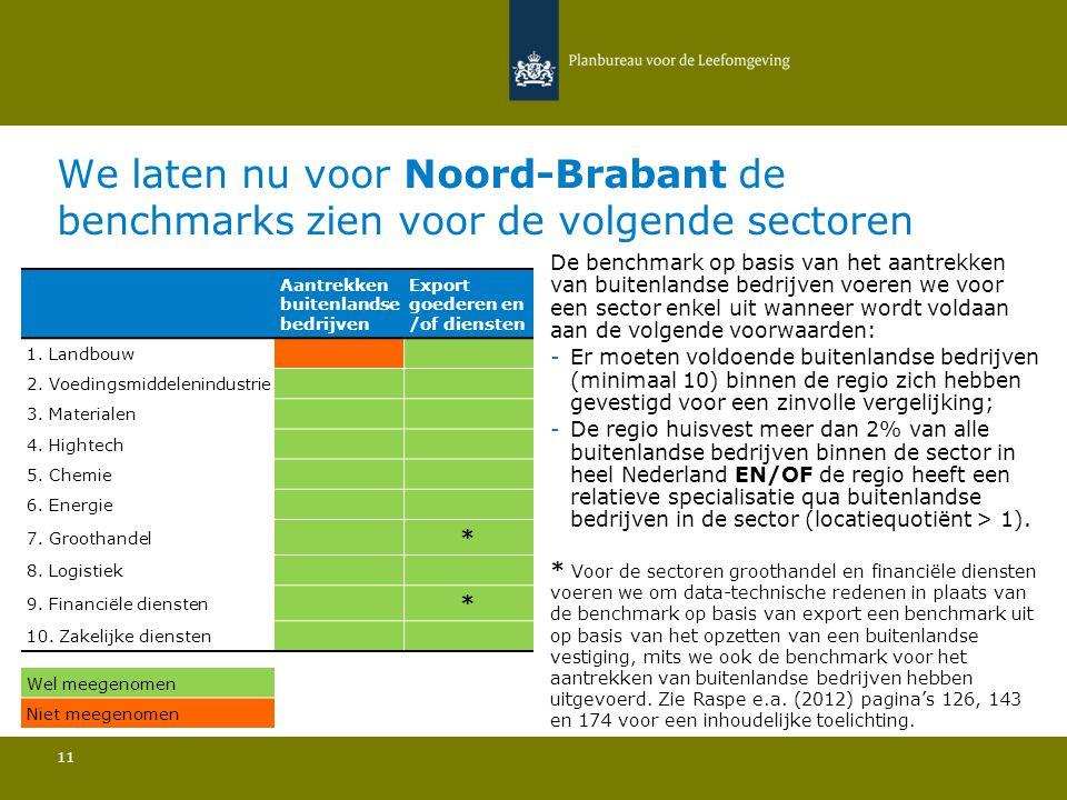We laten nu voor Noord-Brabant de benchmarks zien voor de volgende sectoren 11 De benchmark op basis van het aantrekken van buitenlandse bedrijven voeren we voor een sector enkel uit wanneer wordt voldaan aan de volgende voorwaarden: -Er moeten voldoende buitenlandse bedrijven (minimaal 10) binnen de regio zich hebben gevestigd voor een zinvolle vergelijking; -De regio huisvest meer dan 2% van alle buitenlandse bedrijven binnen de sector in heel Nederland EN/OF de regio heeft een relatieve specialisatie qua buitenlandse bedrijven in de sector (locatiequotiënt > 1).
