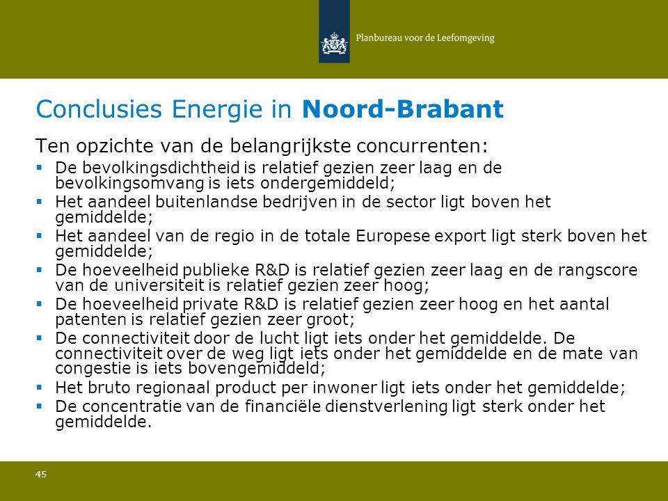 Conclusies Energie in Noord-Brabant 45 Ten opzichte van de belangrijkste concurrenten:  De bevolkingsdichtheid is relatief gezien zeer laag en de bevolkingsomvang is iets ondergemiddeld; Het aandeel buitenlandse bedrijven in de sector ligt boven het gemiddelde; Het aandeel van de regio in de totale Europese export ligt sterk boven het gemiddelde; De hoeveelheid publieke R&D is relatief gezien zeer laag en de rangscore van de universiteit is relatief gezien zeer hoog; De hoeveelheid private R&D is relatief gezien zeer hoog en het aantal patenten is relatief gezien zeer groot; De connectiviteit door de lucht ligt iets onder het gemiddelde.