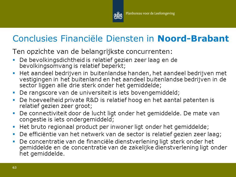Conclusies Financiële Diensten in Noord-Brabant 63 Ten opzichte van de belangrijkste concurrenten:  De bevolkingsdichtheid is relatief gezien zeer laag en de bevolkingsomvang is relatief beperkt; Het aandeel bedrijven in buitenlandse handen, het aandeel bedrijven met vestigingen in het buitenland en het aandeel buitenlandse bedrijven in de sector liggen alle drie sterk onder het gemiddelde; De rangscore van de universiteit is iets bovengemiddeld; De hoeveelheid private R&D is relatief hoog en het aantal patenten is relatief gezien zeer groot; De connectiviteit door de lucht ligt onder het gemiddelde.