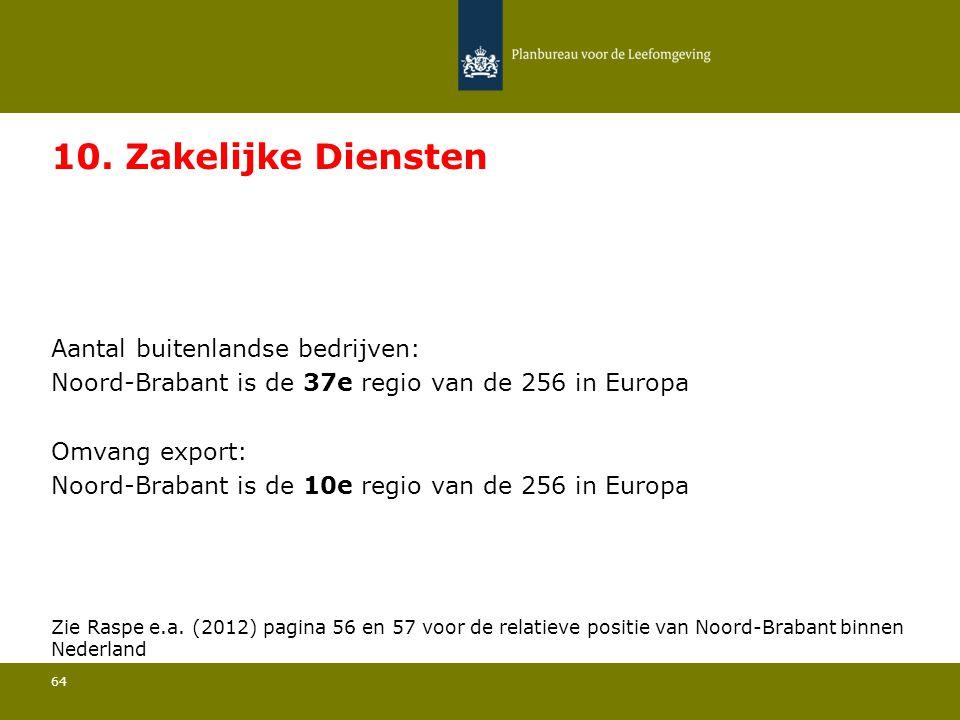 Aantal buitenlandse bedrijven: Noord-Brabant is de 37e regio van de 256 in Europa 64 10.