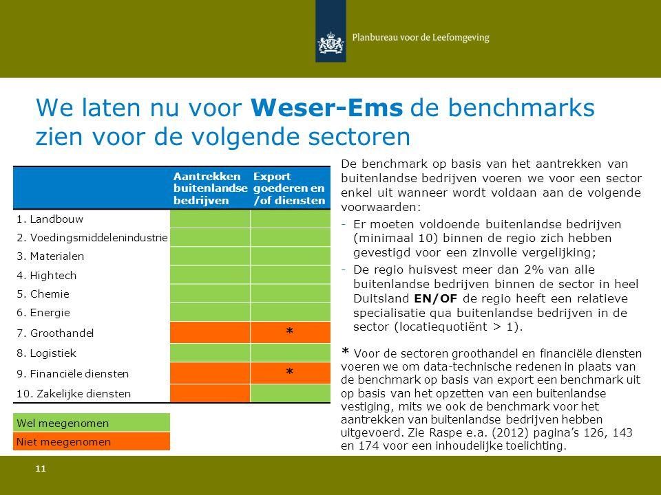 We laten nu voor Weser-Ems de benchmarks zien voor de volgende sectoren 11 De benchmark op basis van het aantrekken van buitenlandse bedrijven voeren we voor een sector enkel uit wanneer wordt voldaan aan de volgende voorwaarden: -Er moeten voldoende buitenlandse bedrijven (minimaal 10) binnen de regio zich hebben gevestigd voor een zinvolle vergelijking; -De regio huisvest meer dan 2% van alle buitenlandse bedrijven binnen de sector in heel Duitsland EN/OF de regio heeft een relatieve specialisatie qua buitenlandse bedrijven in de sector (locatiequotiënt > 1).
