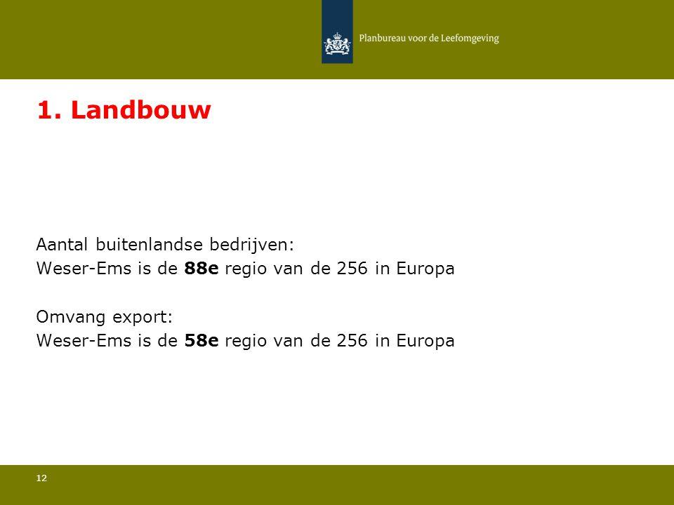 Aantal buitenlandse bedrijven: Weser-Ems is de 88e regio van de 256 in Europa 12 1.
