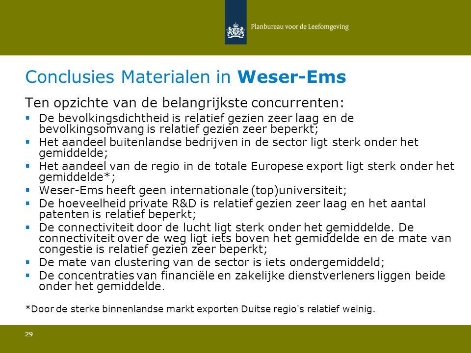 Conclusies Materialen in Weser-Ems 29 Ten opzichte van de belangrijkste concurrenten:  De bevolkingsdichtheid is relatief gezien zeer laag en de bevolkingsomvang is relatief gezien zeer beperkt; Het aandeel buitenlandse bedrijven in de sector ligt sterk onder het gemiddelde; Het aandeel van de regio in de totale Europese export ligt sterk onder het gemiddelde*; Weser-Ems heeft geen internationale (top)universiteit; De hoeveelheid private R&D is relatief gezien zeer laag en het aantal patenten is relatief beperkt; De connectiviteit door de lucht ligt sterk onder het gemiddelde.