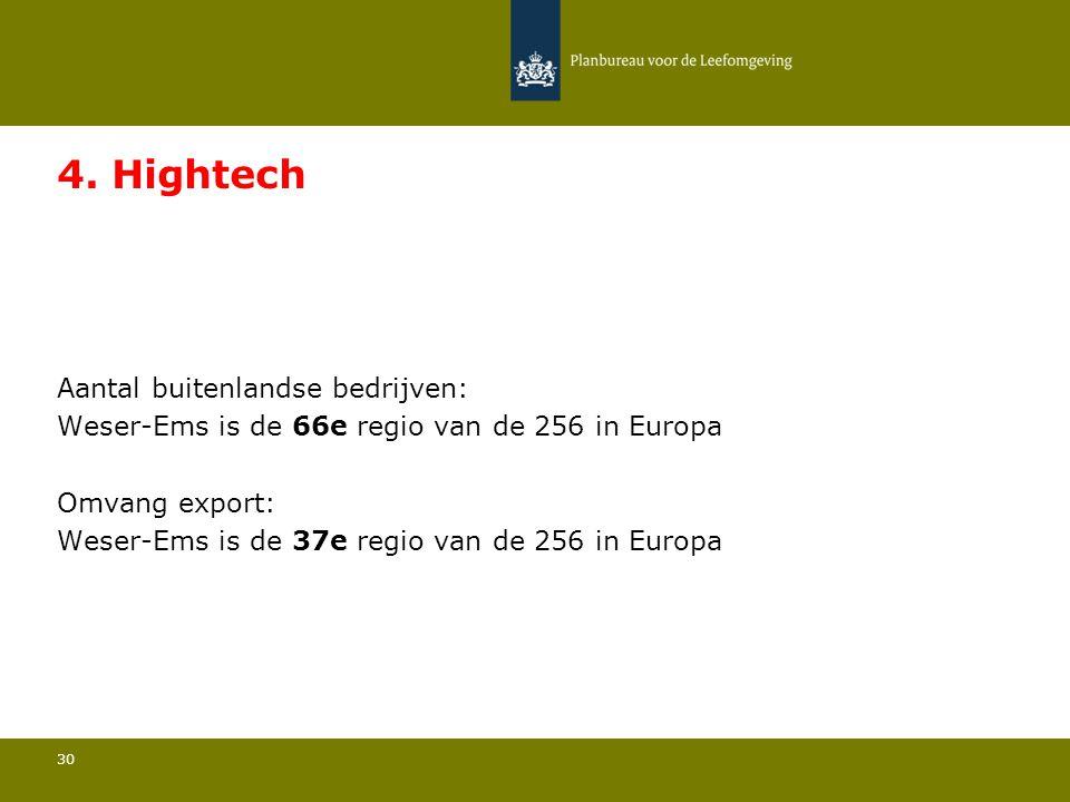 Aantal buitenlandse bedrijven: Weser-Ems is de 66e regio van de 256 in Europa 30 4.