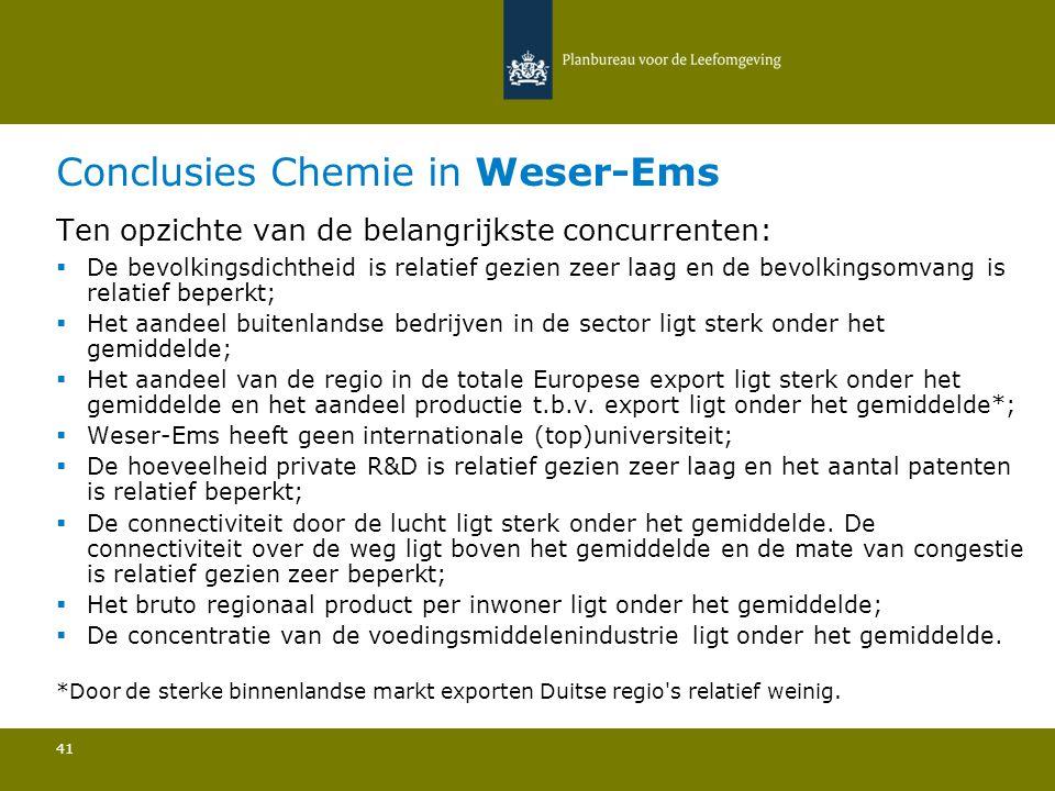 Conclusies Chemie in Weser-Ems 41 Ten opzichte van de belangrijkste concurrenten:  De bevolkingsdichtheid is relatief gezien zeer laag en de bevolkingsomvang is relatief beperkt; Het aandeel buitenlandse bedrijven in de sector ligt sterk onder het gemiddelde; Het aandeel van de regio in de totale Europese export ligt sterk onder het gemiddelde en het aandeel productie t.b.v.