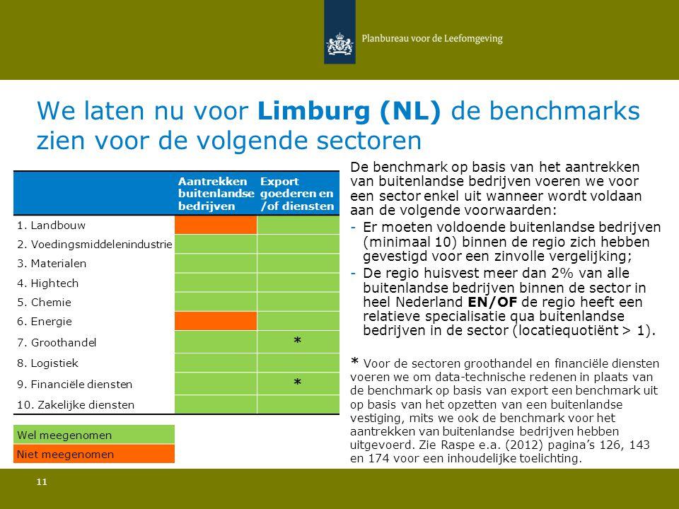 We laten nu voor Limburg (NL) de benchmarks zien voor de volgende sectoren 11 De benchmark op basis van het aantrekken van buitenlandse bedrijven voer