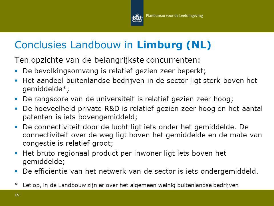 Conclusies Landbouw in Limburg (NL) 15 Ten opzichte van de belangrijkste concurrenten:  De bevolkingsomvang is relatief gezien zeer beperkt; Het aand
