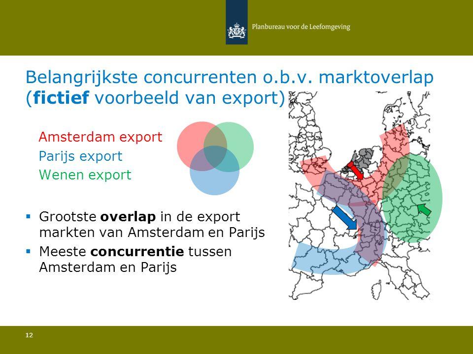 Belangrijkste concurrenten o.b.v. marktoverlap (fictief voorbeeld van export) 12  Grootste overlap in de export markten van Amsterdam en Parijs  Mee