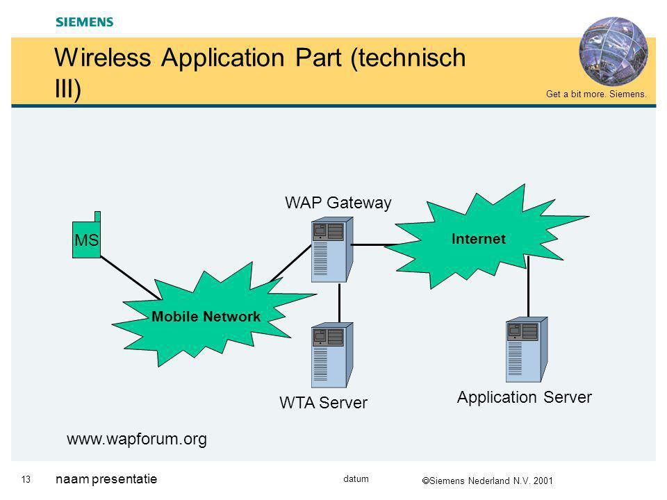  Siemens Nederland N.V. 2001 Get a bit more. Siemens. 13 datum naam presentatie Wireless Application Part (technisch III) MS Mobile Network WAP Gatew