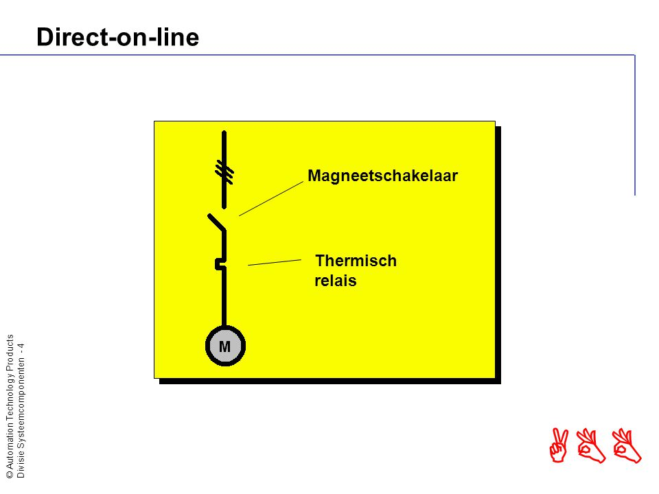 © Automation Technology Products Divisie Systeemcomponenten - 4 ABB Direct-on-line Magneetschakelaar Thermisch relais