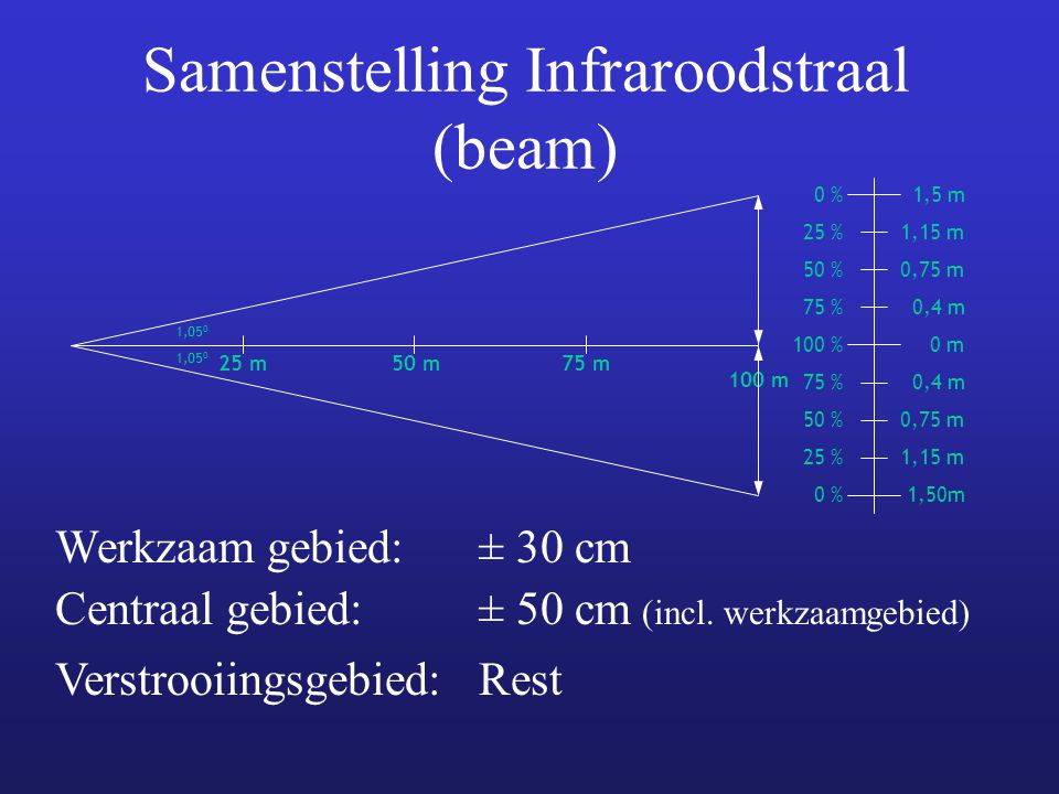 Samenstelling Infraroodstraal (beam) 25 m50 m75 m 100 m 1,05 0 0 % 25 % 50 % 75 % 100 % 75 % 50 % 25 % 0 % 1,5 m 1,15 m 0,75 m 0,4 m 0 m 0,4 m 0,75 m 1,15 m 1,50m Werkzaam gebied:± 30 cm Centraal gebied:± 50 cm (incl.