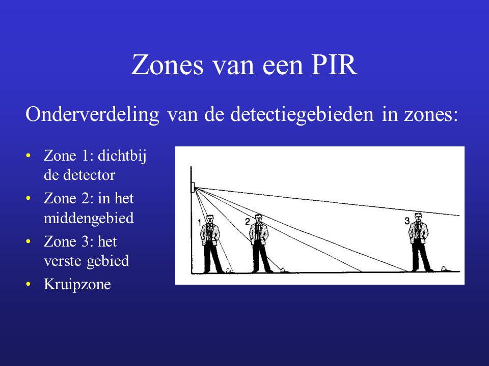 Zones van een PIR Zone 1: dichtbij de detector Zone 2: in het middengebied Zone 3: het verste gebied Kruipzone Onderverdeling van de detectiegebieden in zones: