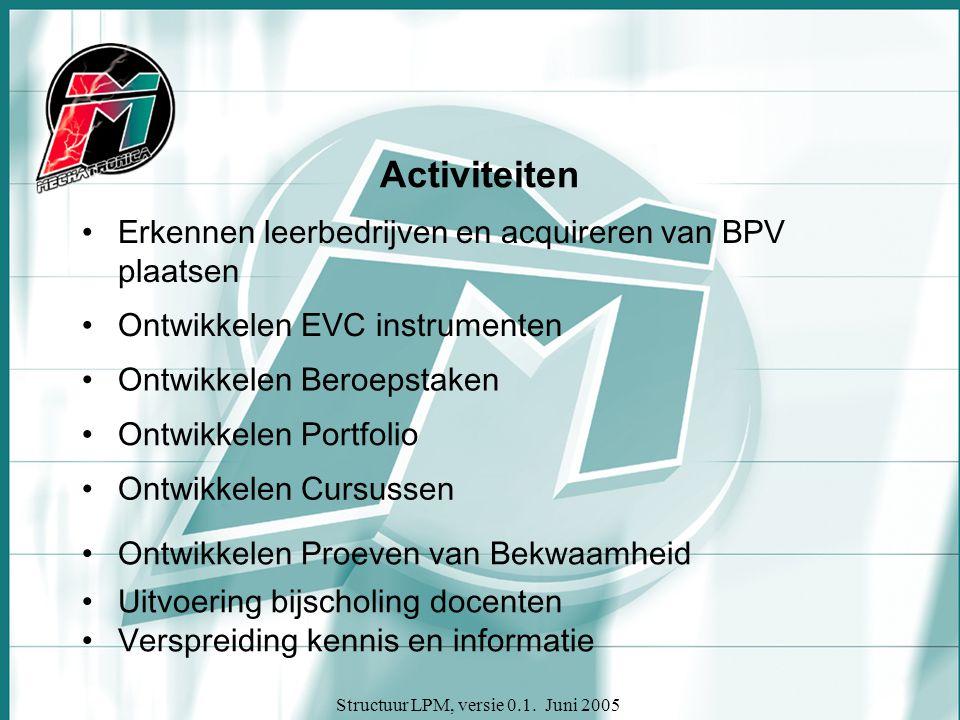 Structuur LPM, versie 0.1. Juni 2005 Activiteiten Erkennen leerbedrijven en acquireren van BPV plaatsen Ontwikkelen EVC instrumenten Ontwikkelen Beroe